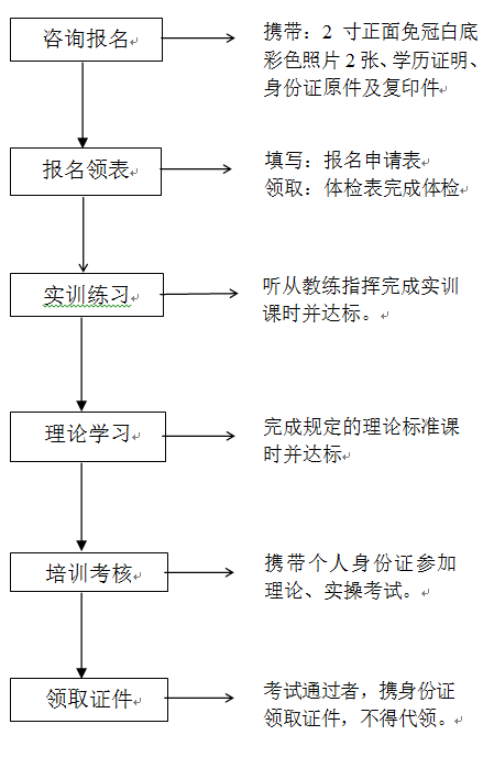 2016年叉车证培训考试招生简章