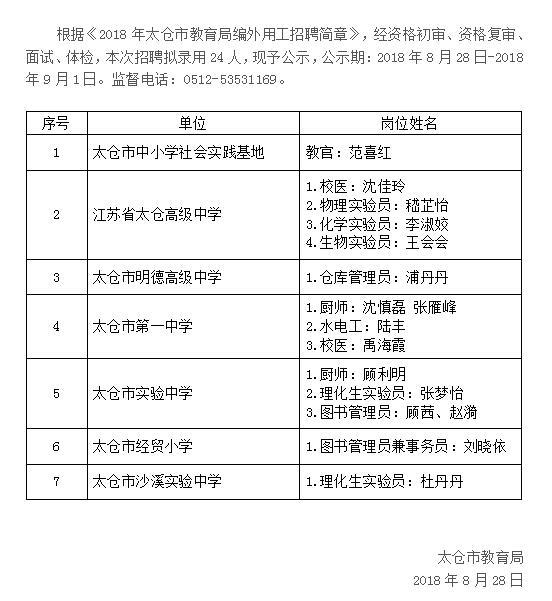 2018年太仓市教育局招聘编外用工录用公示(一)