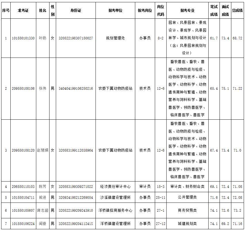 2018年太仓市事业单位公开招聘录用工作人员公示(二)