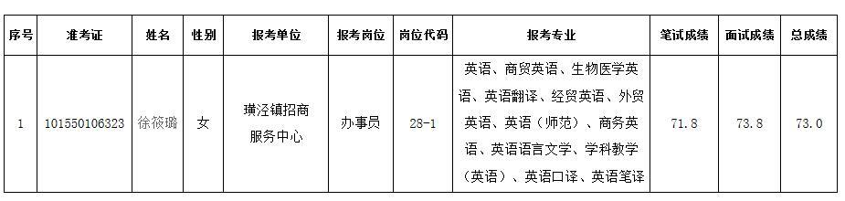 2018年太仓市事业单位公开招聘录用工作人员公示(三)