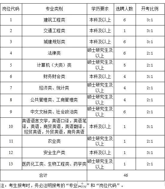 2019太仓国企、事业单位公开选聘优秀应届毕业生!