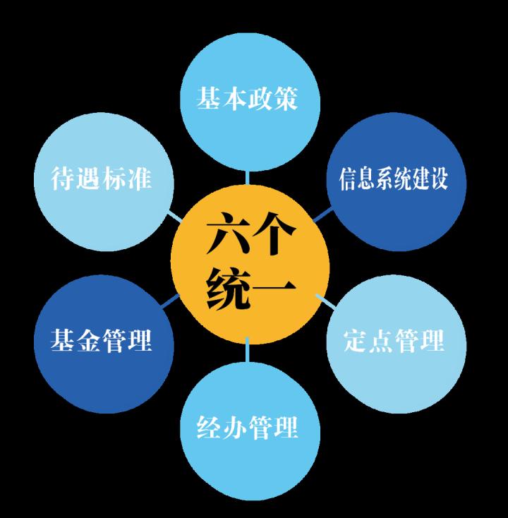 苏州市区、昆山、常熟、太仓、张家港2020年底将实现医保一卡通