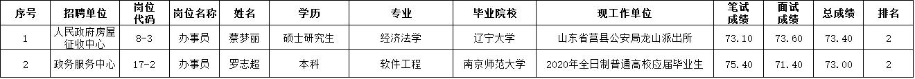 太仓市2020年事业单位公开招聘拟录用工作人员公示(第二批)