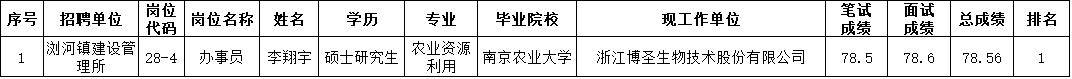 太仓市2020年事业单位公开招聘拟录用工作人员公示(第三批)